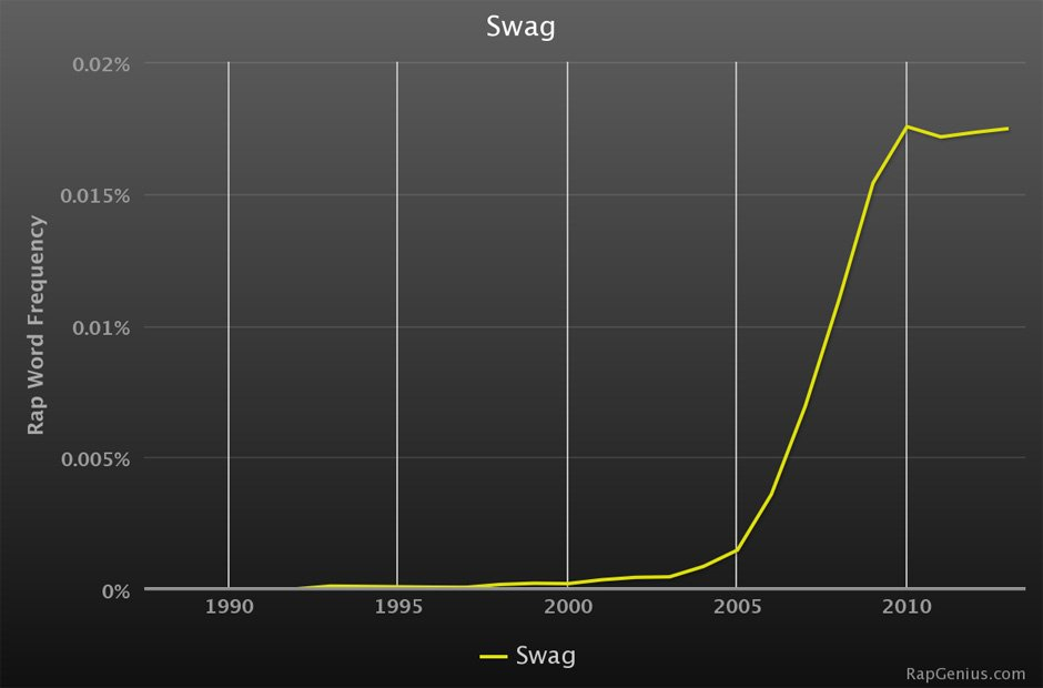 Rap Genius lyrics graphs